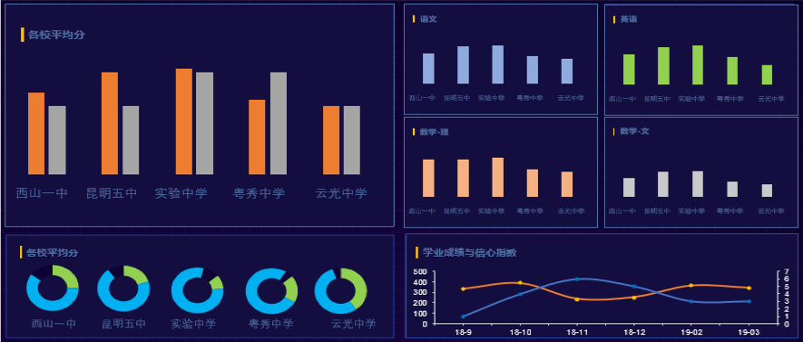charts - 教育大数据评价与测评服务