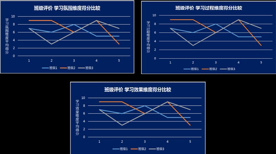 survey - 教育大数据评价与测评服务